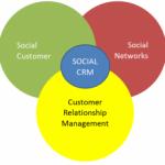 ¿Qué es Social CRM?
