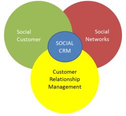 social-crm-250x230