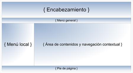 estructura-web